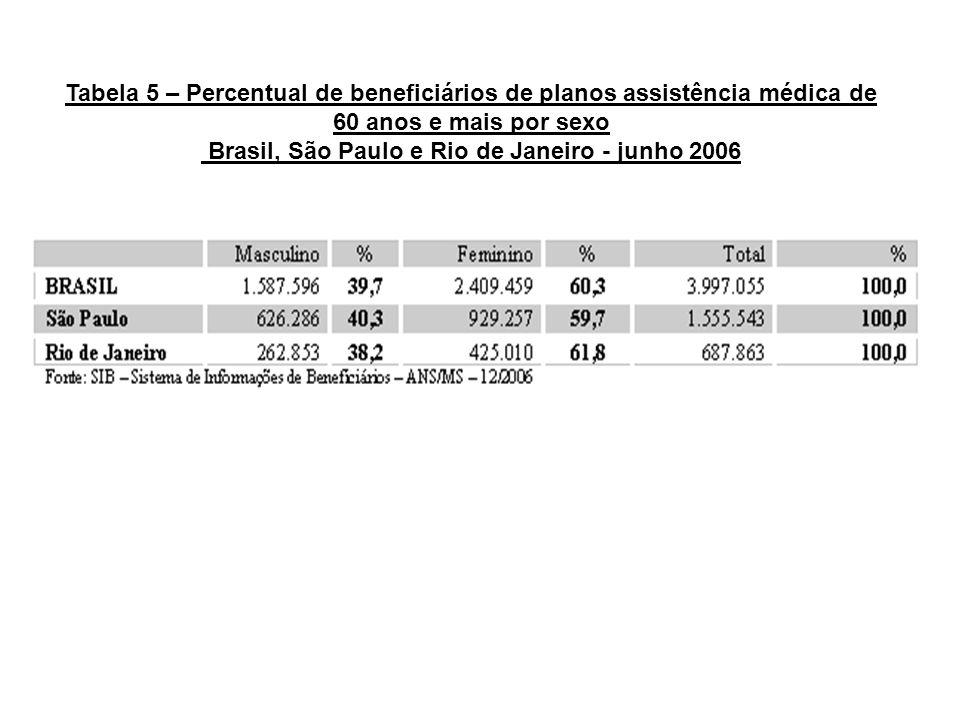 Tabela 5 – Percentual de beneficiários de planos assistência médica de 60 anos e mais por sexo Brasil, São Paulo e Rio de Janeiro - junho 2006
