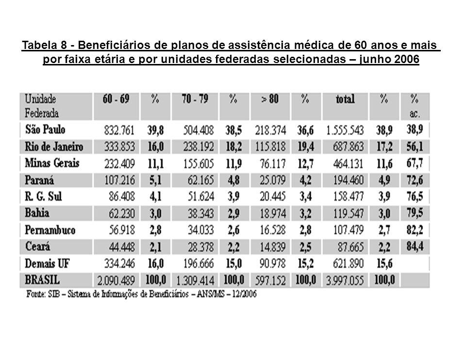 Tabela 8 - Beneficiários de planos de assistência médica de 60 anos e mais por faixa etária e por unidades federadas selecionadas – junho 2006