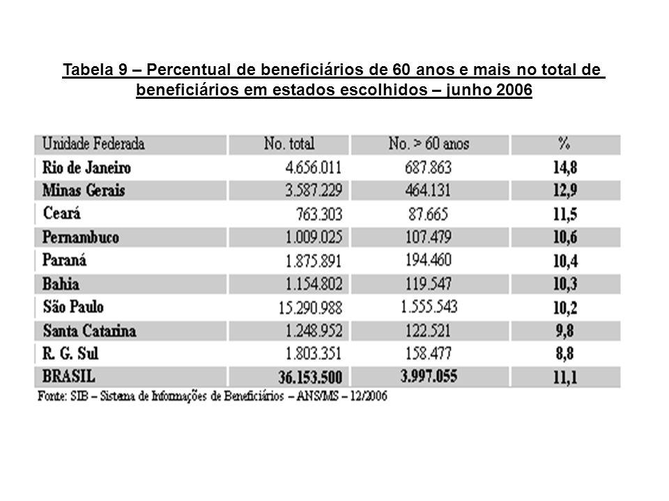 Tabela 9 – Percentual de beneficiários de 60 anos e mais no total de beneficiários em estados escolhidos – junho 2006