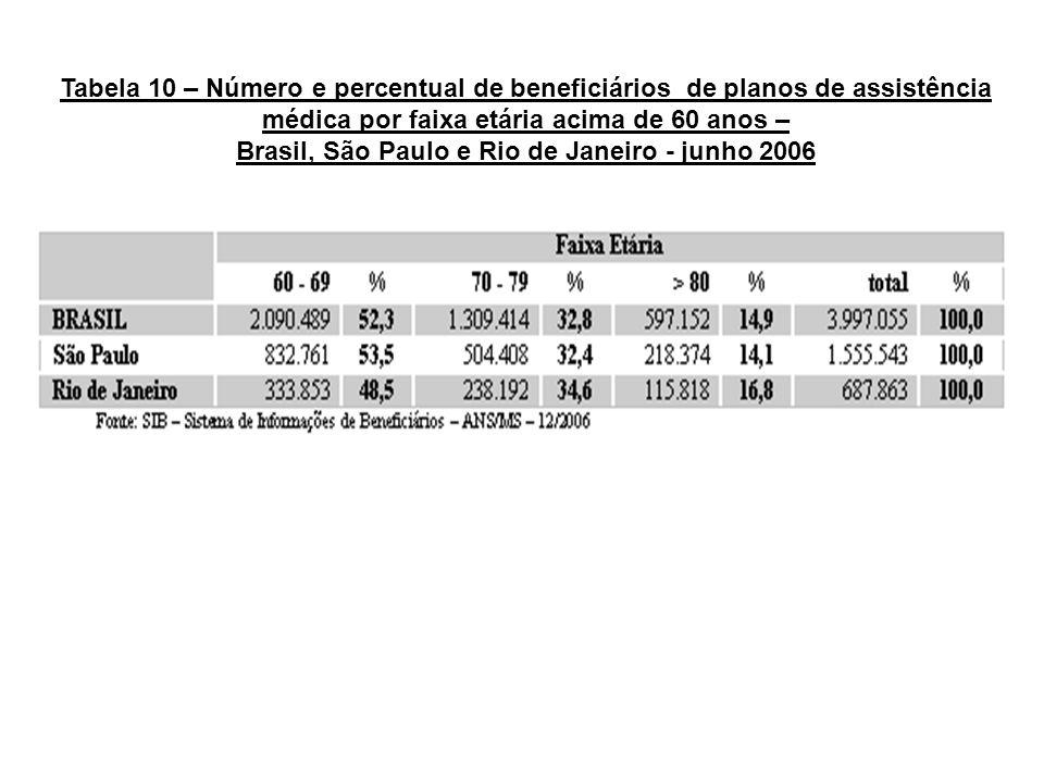 Tabela 10 – Número e percentual de beneficiários de planos de assistência médica por faixa etária acima de 60 anos – Brasil, São Paulo e Rio de Janeir