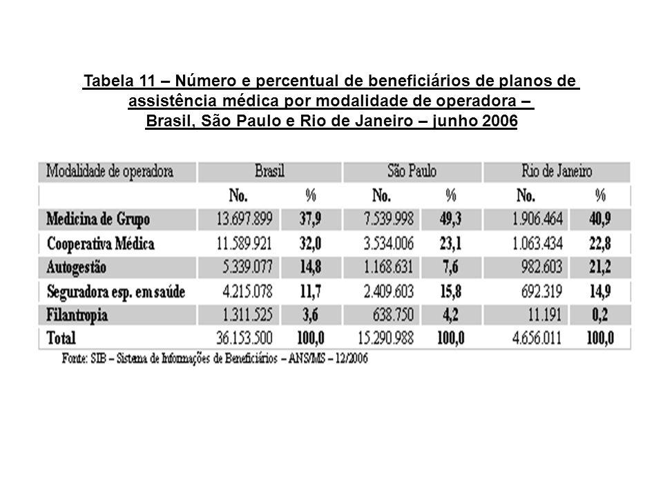 Tabela 11 – Número e percentual de beneficiários de planos de assistência médica por modalidade de operadora – Brasil, São Paulo e Rio de Janeiro – ju