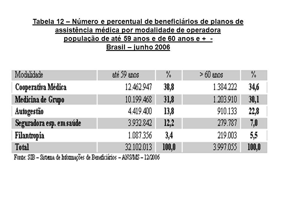 Tabela 12 – Número e percentual de beneficiários de planos de assistência médica por modalidade de operadora população de até 59 anos e de 60 anos e +