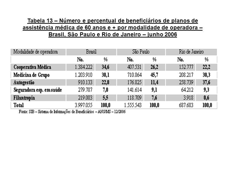 Tabela 13 – Número e percentual de beneficiários de planos de assistência médica de 60 anos e + por modalidade de operadora – Brasil, São Paulo e Rio