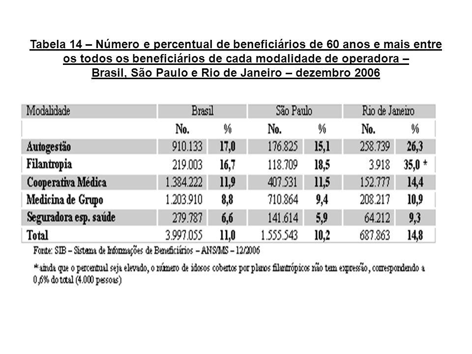 Tabela 14 – Número e percentual de beneficiários de 60 anos e mais entre os todos os beneficiários de cada modalidade de operadora – Brasil, São Paulo