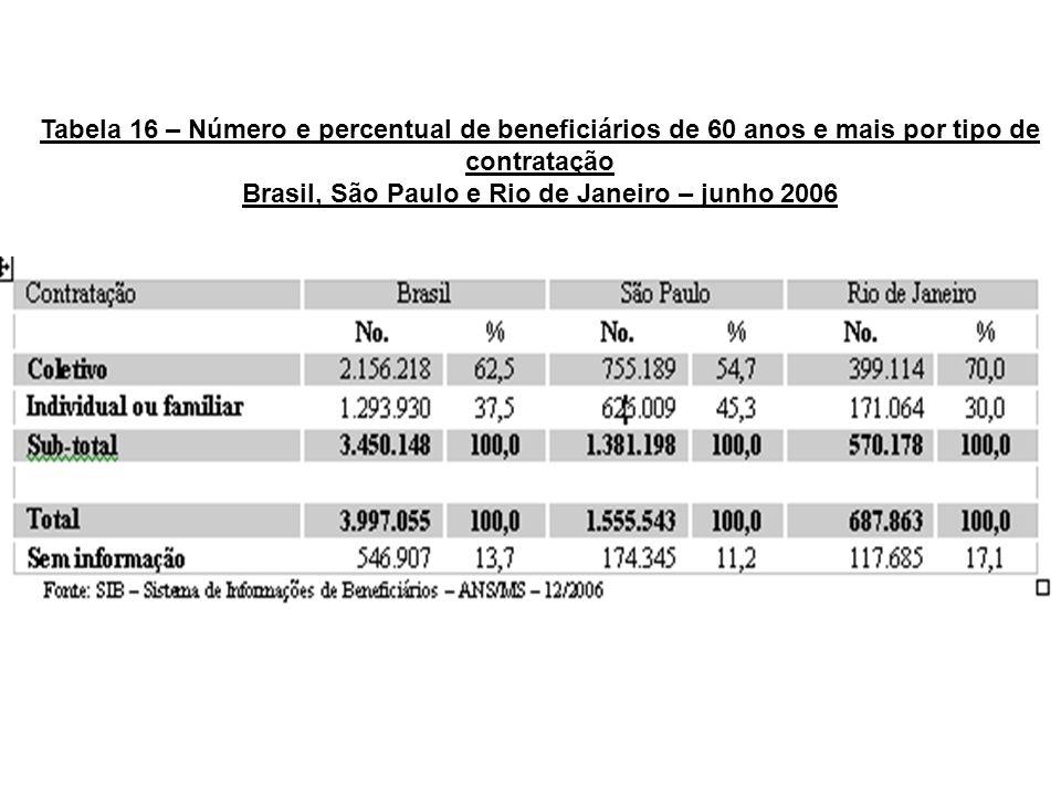 Tabela 16 – Número e percentual de beneficiários de 60 anos e mais por tipo de contratação Brasil, São Paulo e Rio de Janeiro – junho 2006