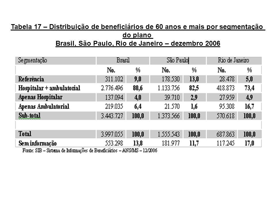 Tabela 17 – Distribuição de beneficiários de 60 anos e mais por segmentação do plano Brasil, São Paulo, Rio de Janeiro – dezembro 2006