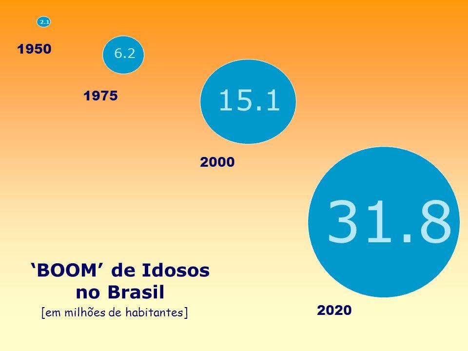 Tabela 4 – Número e Percentual de beneficiários de planos de assistência médica por faixa etária e sexo - Brasil – junho 2006