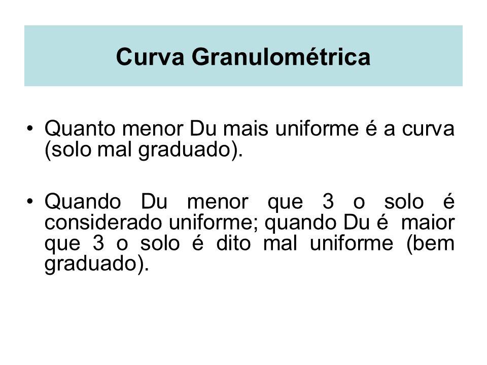 Curva Granulométrica Quanto menor Du mais uniforme é a curva (solo mal graduado). Quando Du menor que 3 o solo é considerado uniforme; quando Du é mai