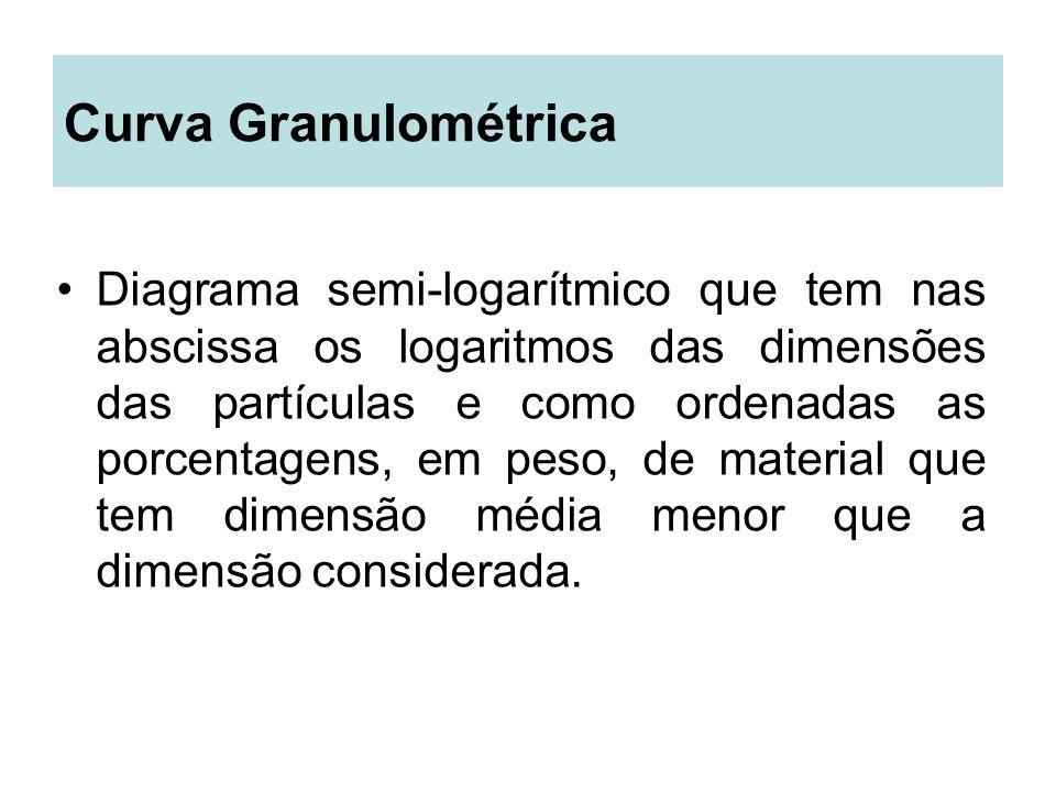 Curva Granulométrica Diagrama semi-logarítmico que tem nas abscissa os logaritmos das dimensões das partículas e como ordenadas as porcentagens, em pe