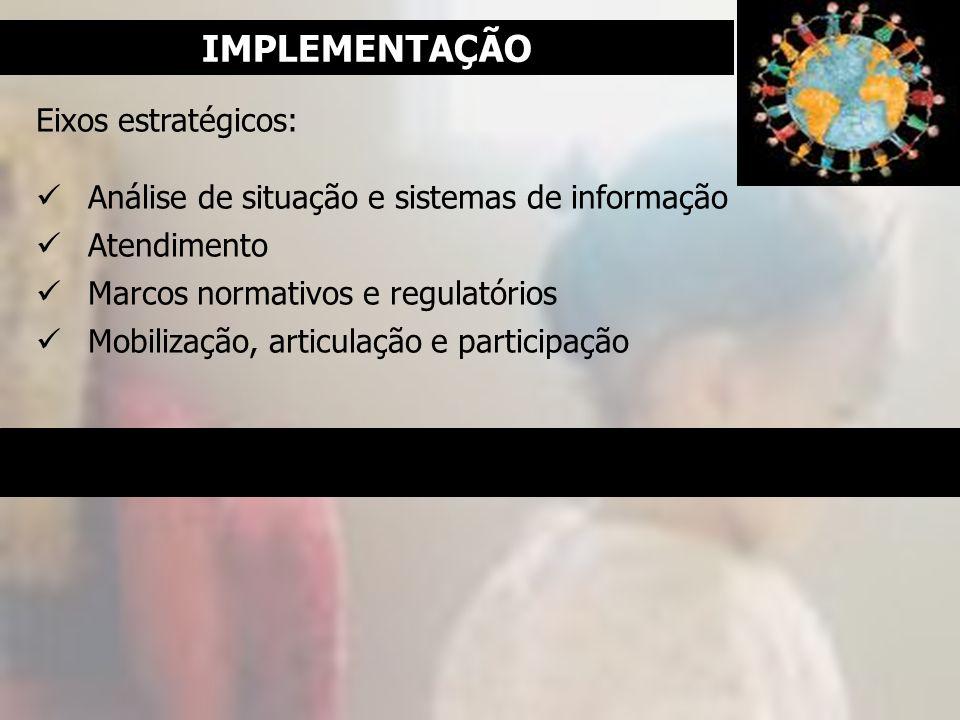 Eixos estratégicos: Análise de situação e sistemas de informação Atendimento Marcos normativos e regulatórios Mobilização, articulação e participação