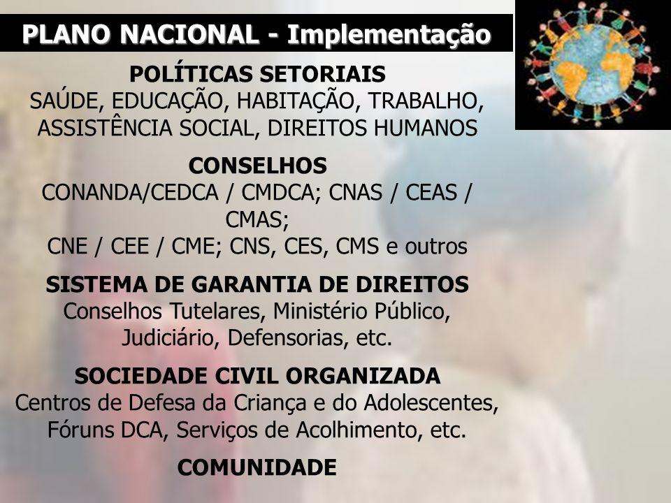 PLANO NACIONAL - Implementação POLÍTICAS SETORIAIS SAÚDE, EDUCAÇÃO, HABITAÇÃO, TRABALHO, ASSISTÊNCIA SOCIAL, DIREITOS HUMANOS CONSELHOS CONANDA/CEDCA