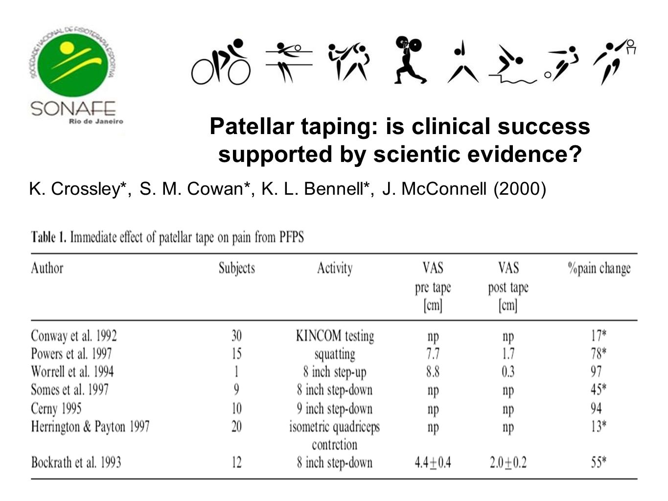 Patellar taping: is clinical success supported by scientic evidence? K. Crossley*, S. M. Cowan*, K. L. Bennell*, J. McConnell (2000)