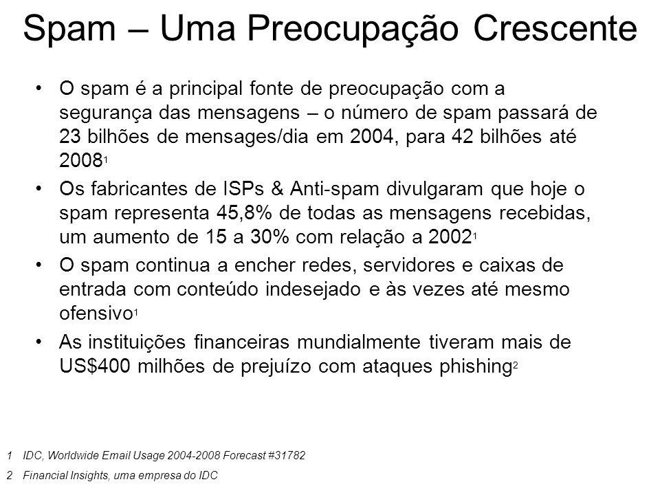Spam – Uma Preocupação Crescente O spam é a principal fonte de preocupação com a segurança das mensagens – o número de spam passará de 23 bilhões de m