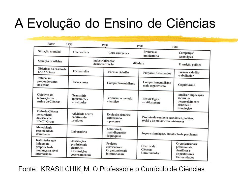 A Evolução do Ensino de Ciências Fonte: KRASILCHIK, M. O Professor e o Currículo de Ciências.