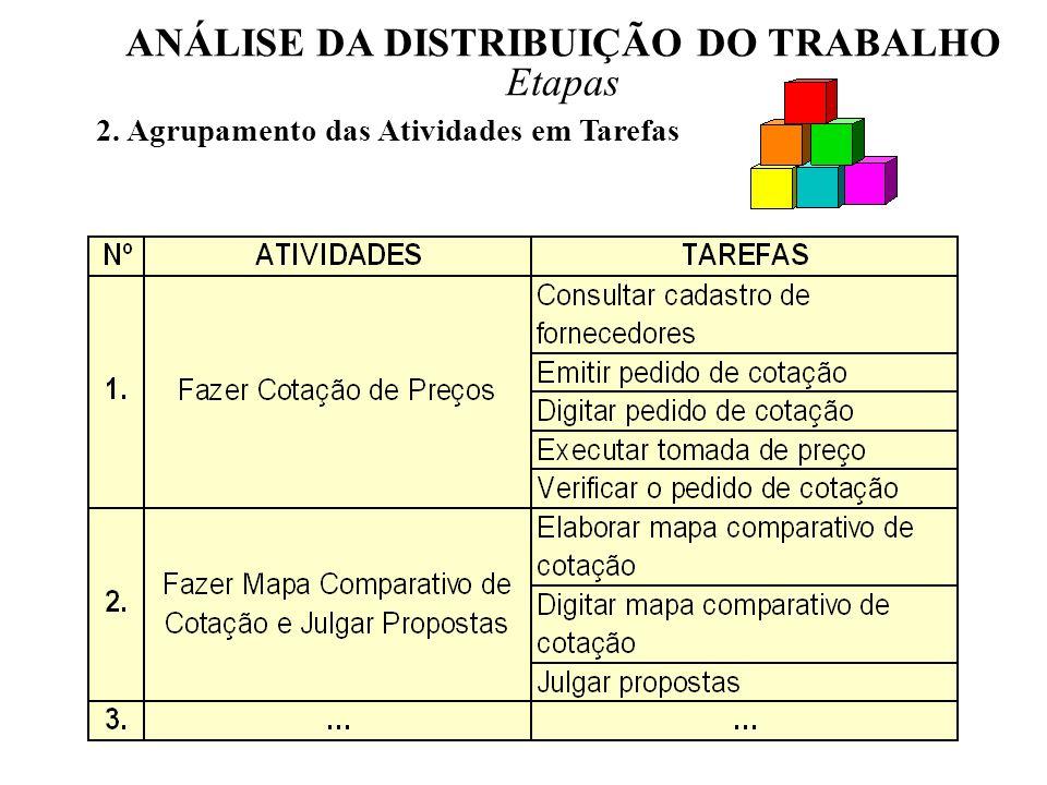 ANÁLISE DA DISTRIBUIÇÃO DO TRABALHO Etapas 2. Agrupamento das Atividades em Tarefas