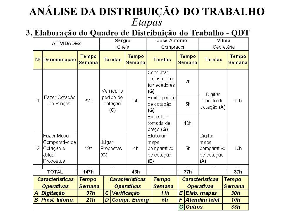 ANÁLISE DA DISTRIBUIÇÃO DO TRABALHO Etapas 3.