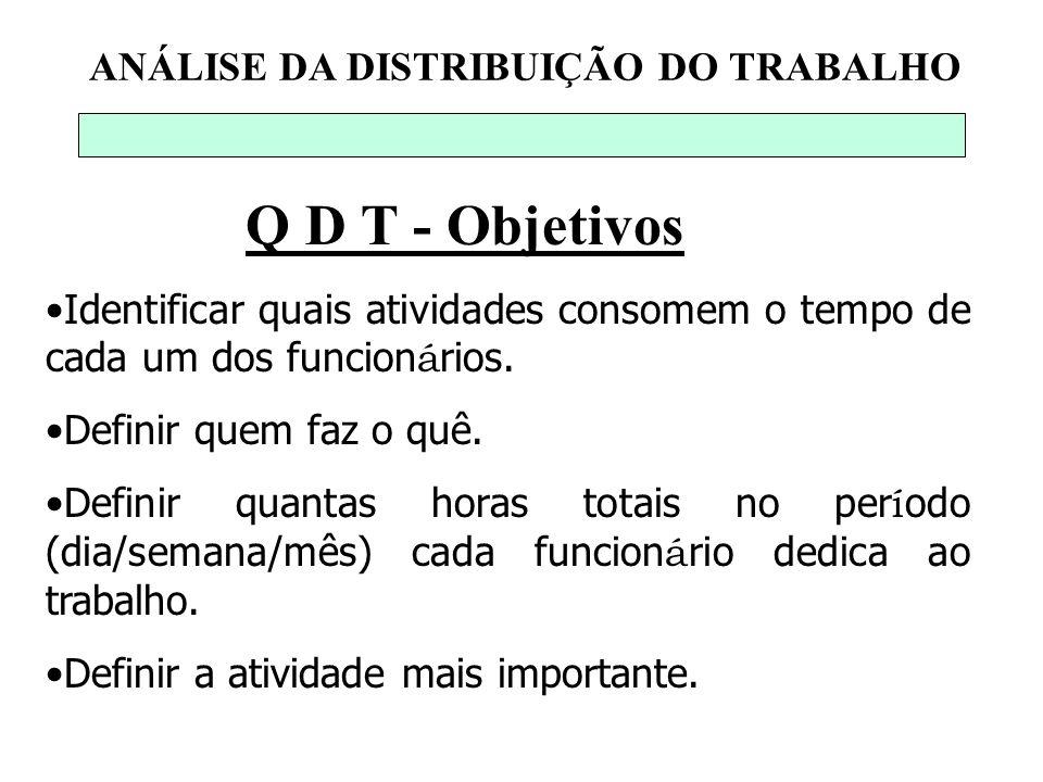 ANÁLISE DA DISTRIBUIÇÃO DO TRABALHO Questões FATOR VOLUME DE TRABALHO 1.