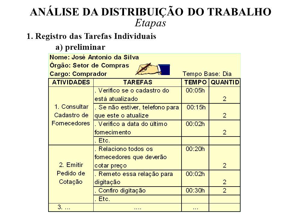 ANÁLISE DA DISTRIBUIÇÃO DO TRABALHO Questões FATOR SIMPLICIDADE 1.