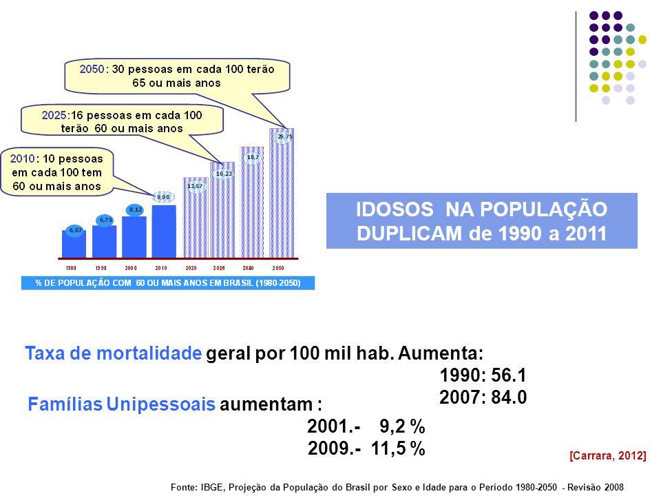 IDOSOS NA POPULAÇÃO DUPLICAM de 1990 a 2011 Taxa de mortalidade geral por 100 mil hab. Aumenta: 1990: 56.1 2007: 84.0 Famílias Unipessoais aumentam :