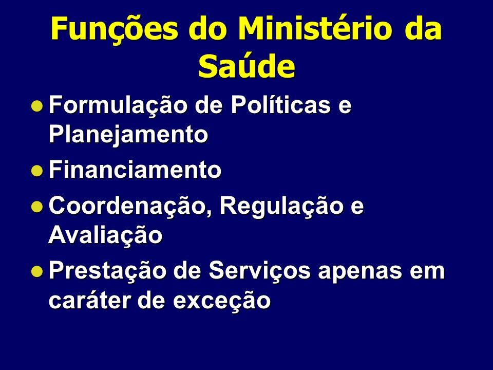 Funções do Ministério da Saúde Formulação de Políticas e Planejamento Formulação de Políticas e Planejamento Financiamento Financiamento Coordenação,