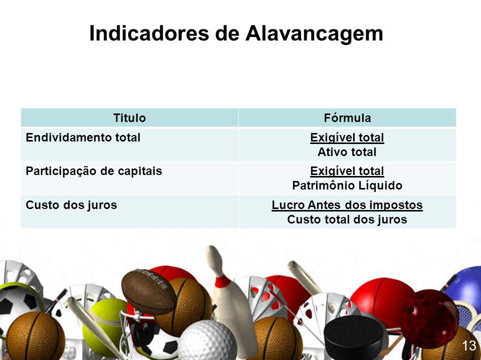 13 TituloFórmula Endividamento totalExigível total Ativo total Participação de capitaisExigível total Patrimônio Líquido Custo dos jurosLucro Antes do