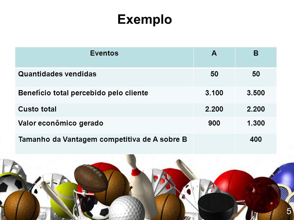 5 Exemplo EventosAB Quantidades vendidas50 Benefício total percebido pelo cliente3.1003.500 Custo total2.200 Valor econômico gerado9001.300 Tamanho da