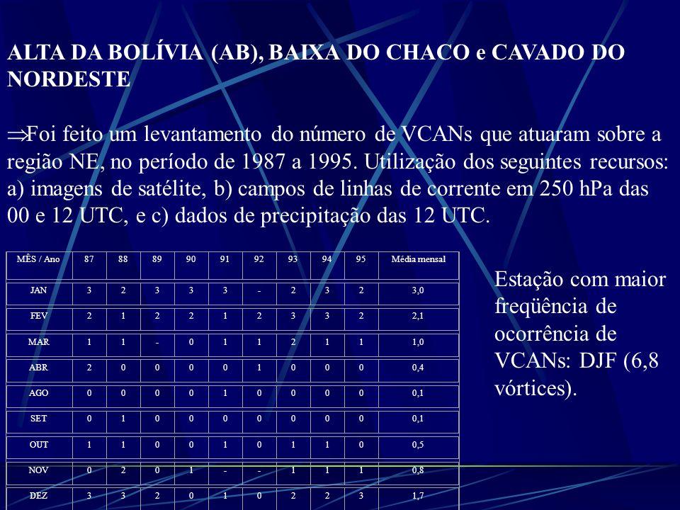 ALTA DA BOLÍVIA (AB), BAIXA DO CHACO e CAVADO DO NORDESTE Foi feito um levantamento do número de VCANs que atuaram sobre a região NE, no período de 19