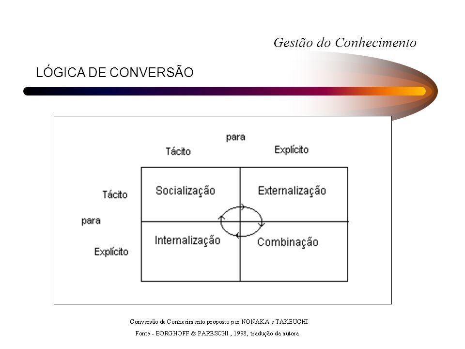 LÓGICA DE CONVERSÃO Gestão do Conhecimento