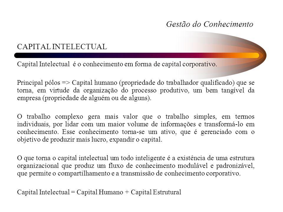 Gestão do Conhecimento CAPITAL INTELECTUAL Capital Intelectual é o conhecimento em forma de capital corporativo. Principal pólos => Capital humano (pr