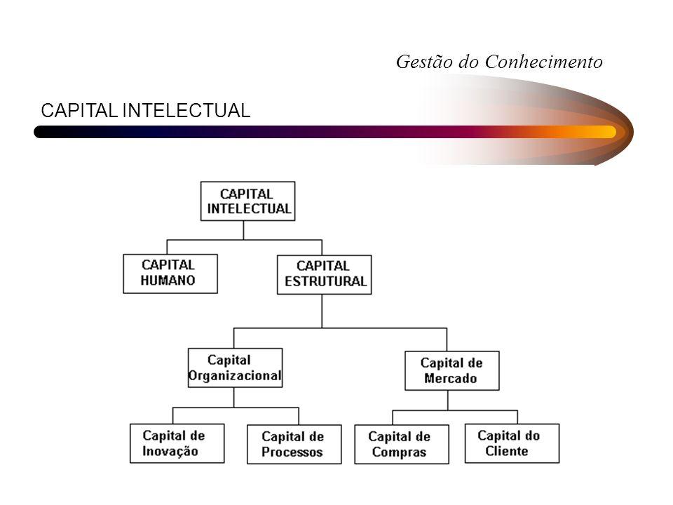Gestão do Conhecimento CAPITAL INTELECTUAL