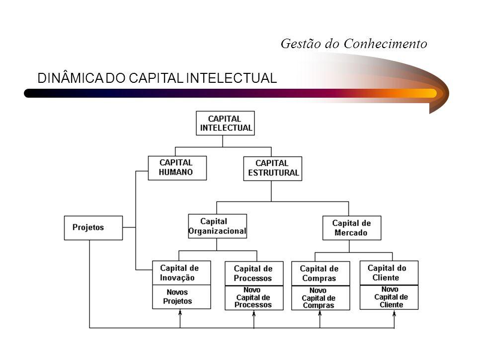 Gestão do Conhecimento DINÂMICA DO CAPITAL INTELECTUAL