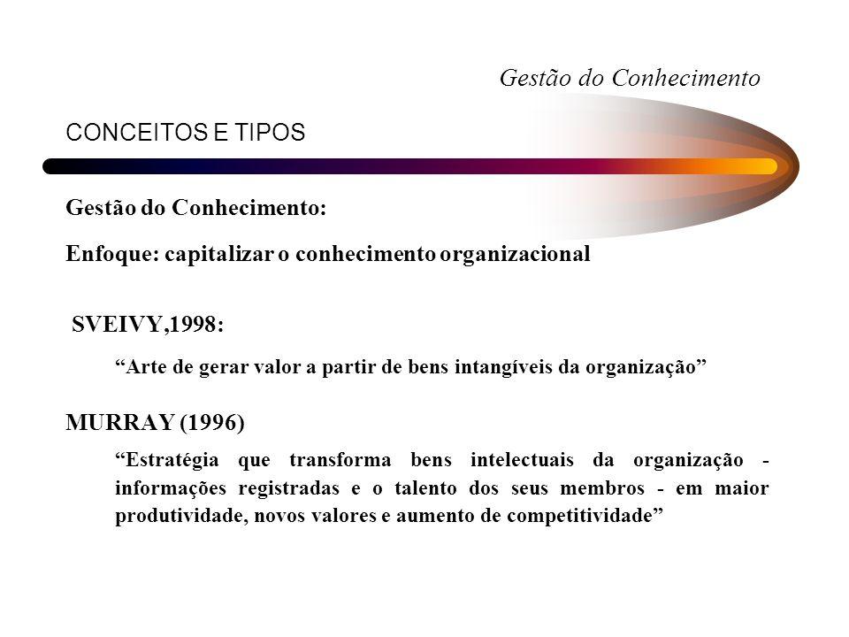 CONCEITOS E TIPOS Gestão do Conhecimento: Enfoque: capitalizar o conhecimento organizacional SVEIVY,1998: Arte de gerar valor a partir de bens intangí