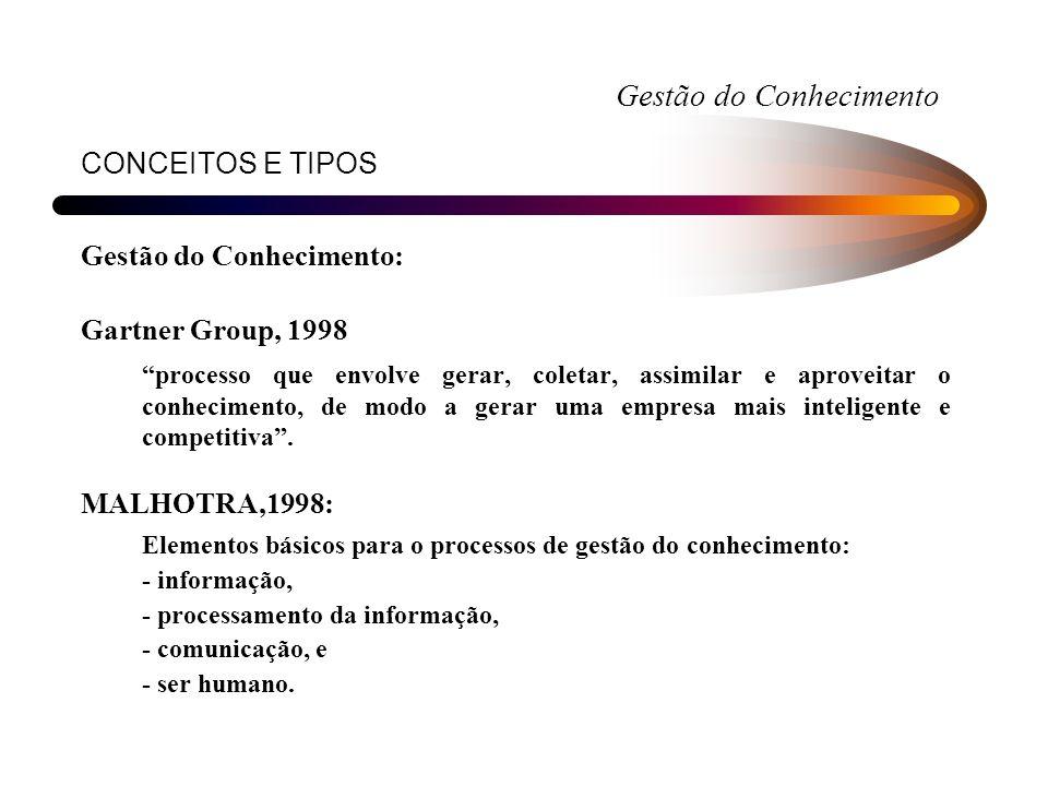 CONCEITOS E TIPOS Gestão do Conhecimento: Gartner Group, 1998 processo que envolve gerar, coletar, assimilar e aproveitar o conhecimento, de modo a ge