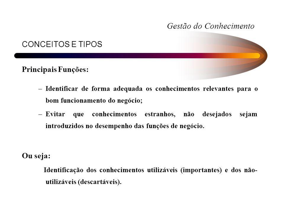 CONCEITOS E TIPOS Principais Funções: –Identificar de forma adequada os conhecimentos relevantes para o bom funcionamento do negócio; –Evitar que conh