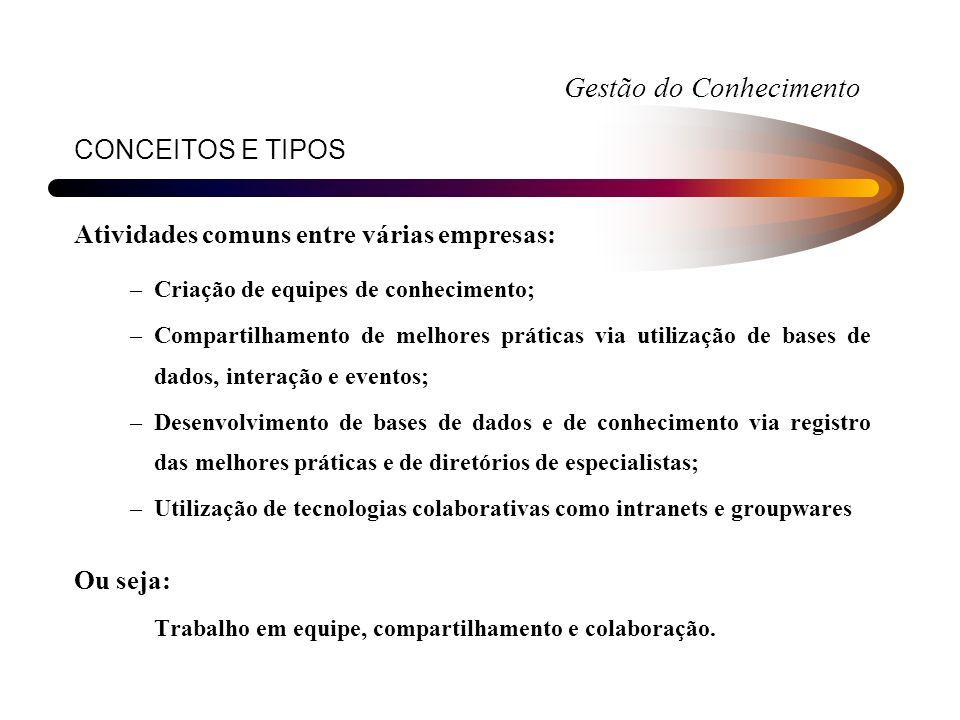 CONCEITOS E TIPOS Atividades comuns entre várias empresas: –Criação de equipes de conhecimento; –Compartilhamento de melhores práticas via utilização
