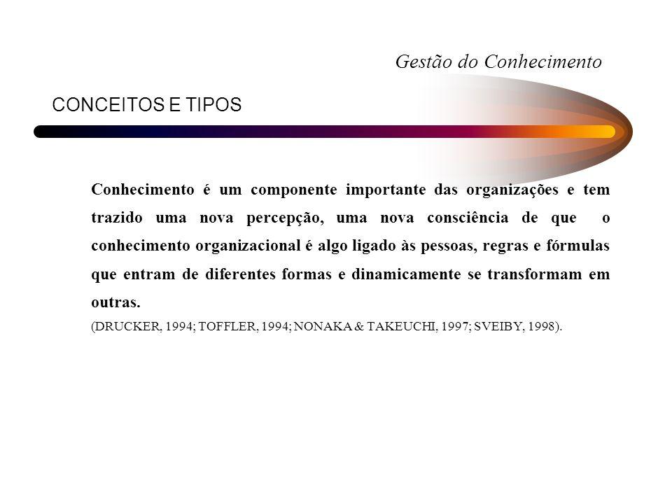 CONCEITOS E TIPOS Conhecimento é um componente importante das organizações e tem trazido uma nova percepção, uma nova consciência de que o conheciment