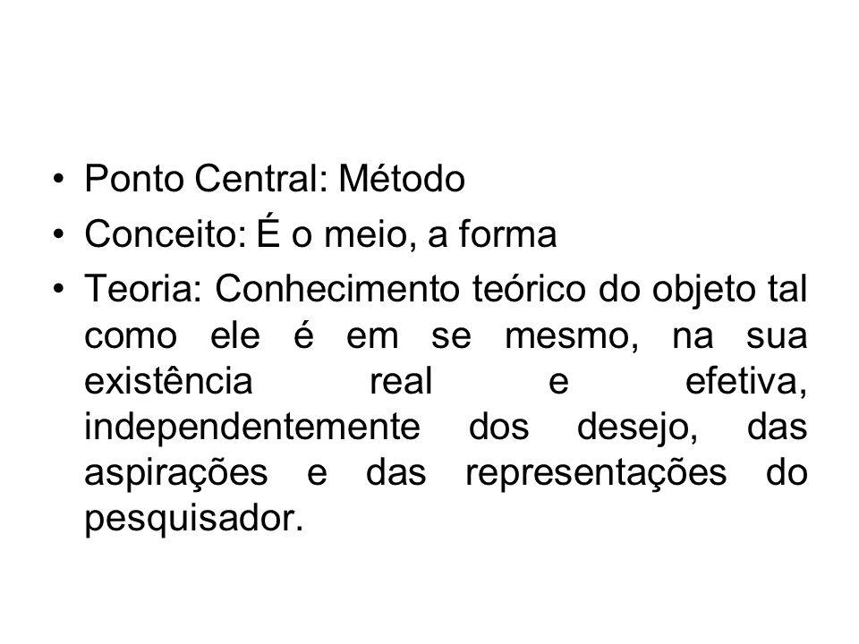 Ponto Central: Método Conceito: É o meio, a forma Teoria: Conhecimento teórico do objeto tal como ele é em se mesmo, na sua existência real e efetiva,
