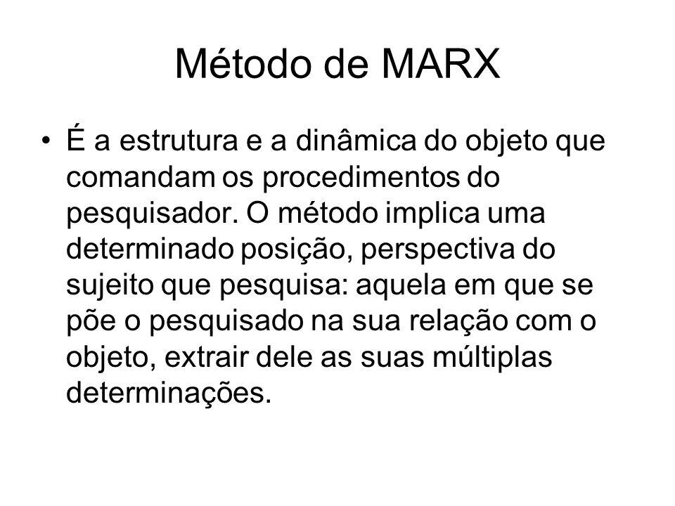 Método de MARX É a estrutura e a dinâmica do objeto que comandam os procedimentos do pesquisador. O método implica uma determinado posição, perspectiv