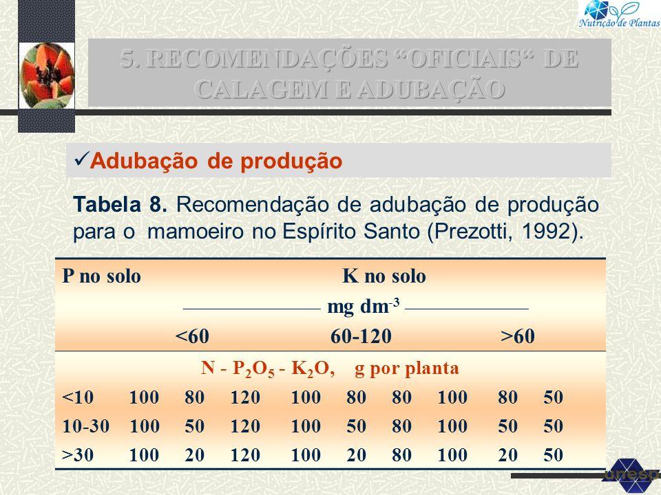 Adubação de produção P no solo K no solo ____________________ mg dm -3 __________________ 60 N - P 2 O 5 - K 2 O, g por planta <10 100 80 120 100 80 8