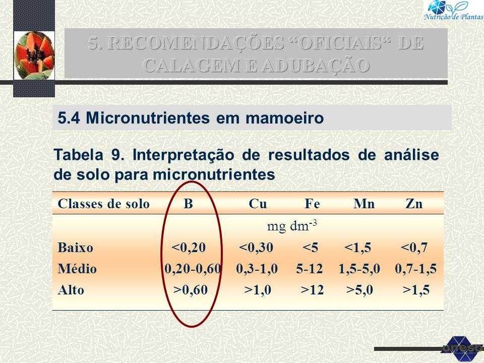 5.4 Micronutrientes em mamoeiro Classes de solo B Cu Fe Mn Zn mg dm -3 Baixo <0,20 <0,30 <5 <1,5 <0,7 Médio 0,20-0,60 0,3-1,0 5-12 1,5-5,0 0,7-1,5 Alt