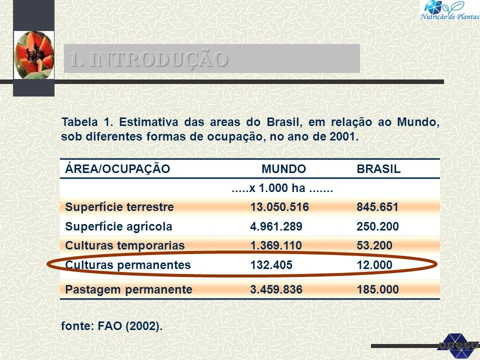 ÁREA/OCUPAÇÃOMUNDOBRASIL.....x 1.000 ha....... Superfície terrestre13.050.516845.651 Superfície agrícola4.961.289250.200 Culturas temporarias1.369.110