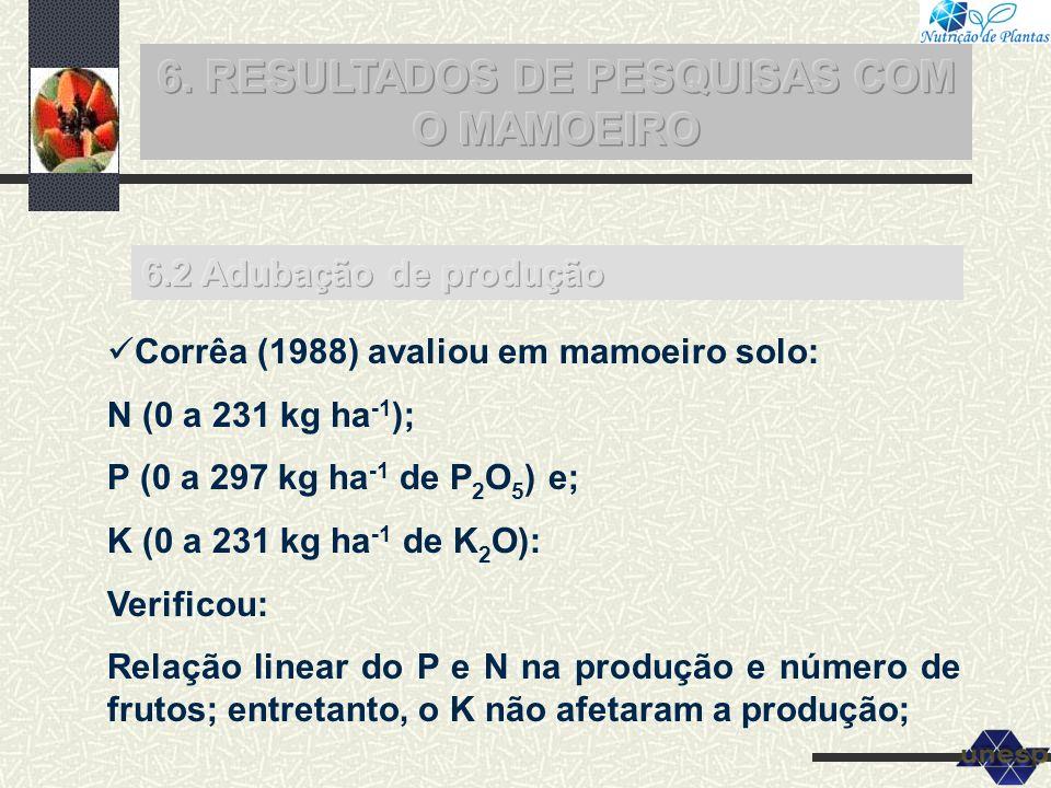 Corrêa (1988) avaliou em mamoeiro solo: N (0 a 231 kg ha -1 ); P (0 a 297 kg ha -1 de P 2 O 5 ) e; K (0 a 231 kg ha -1 de K 2 O): Verificou: Relação l