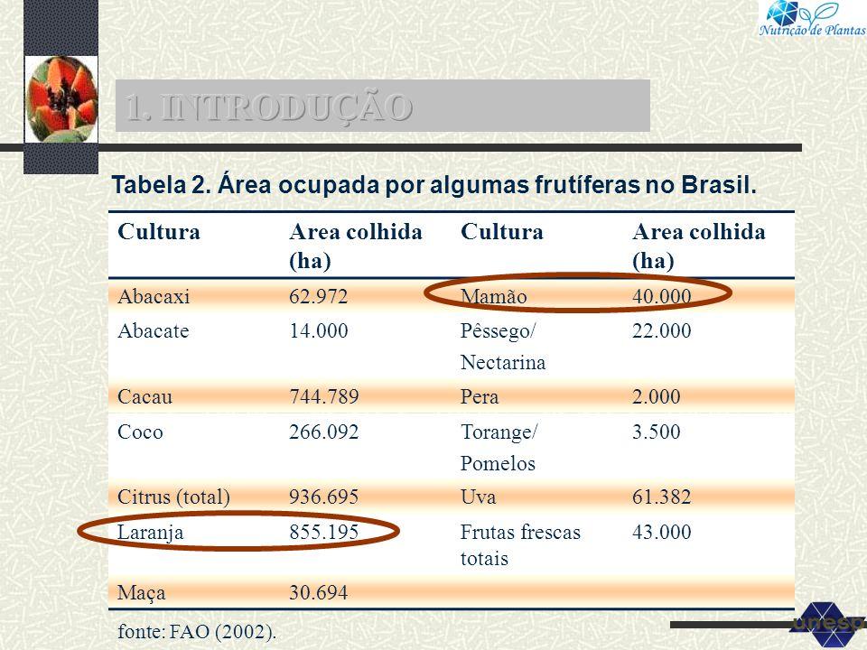 Tabela 2. Área ocupada por algumas frutíferas no Brasil. CulturaArea colhida (ha) CulturaArea colhida (ha) Abacaxi62.972Mamão40.000 Abacate14.000Pêsse