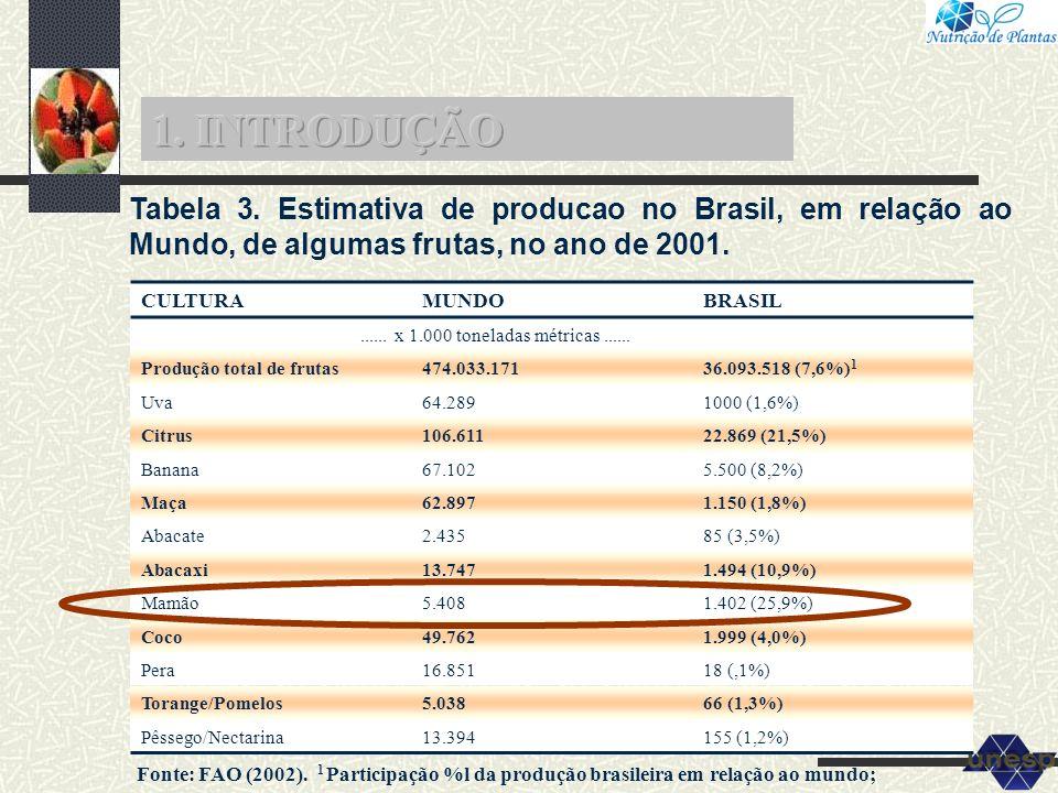 Tabela 3. Estimativa de producao no Brasil, em relação ao Mundo, de algumas frutas, no ano de 2001. CULTURAMUNDOBRASIL...... x 1.000 toneladas métrica