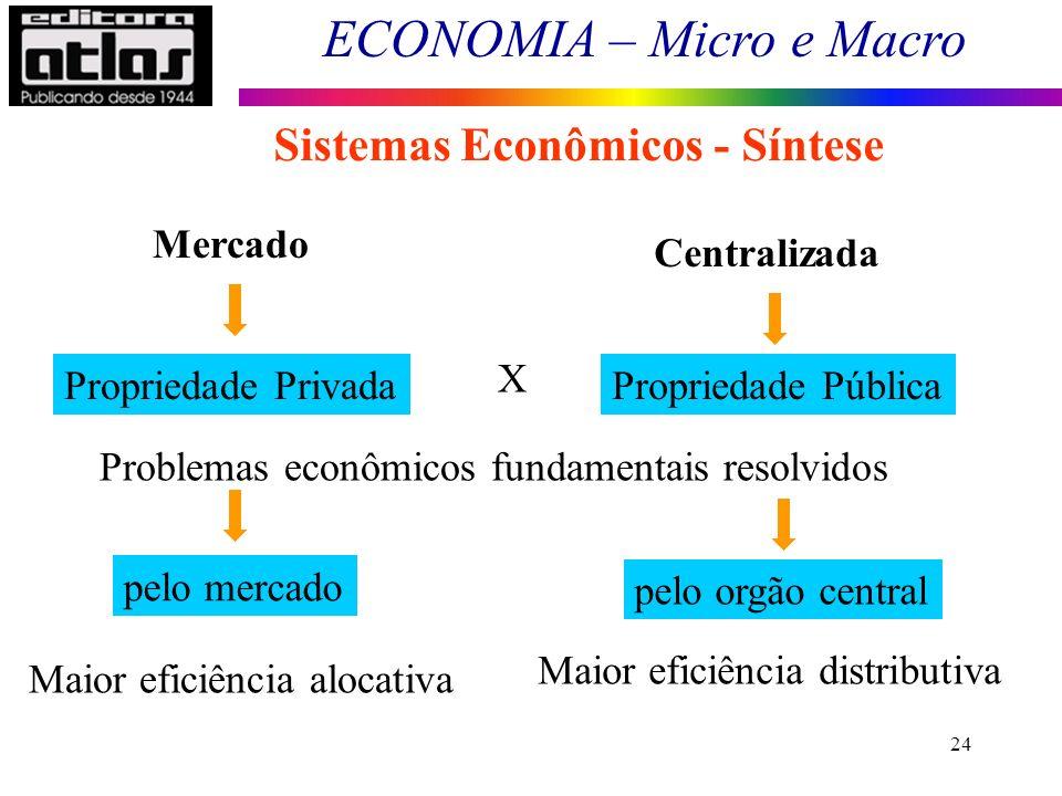 ECONOMIA – Micro e Macro 24 Sistemas Econômicos - Síntese Propriedade Privada Problemas econômicos fundamentais resolvidos pelo mercado pelo orgão cen