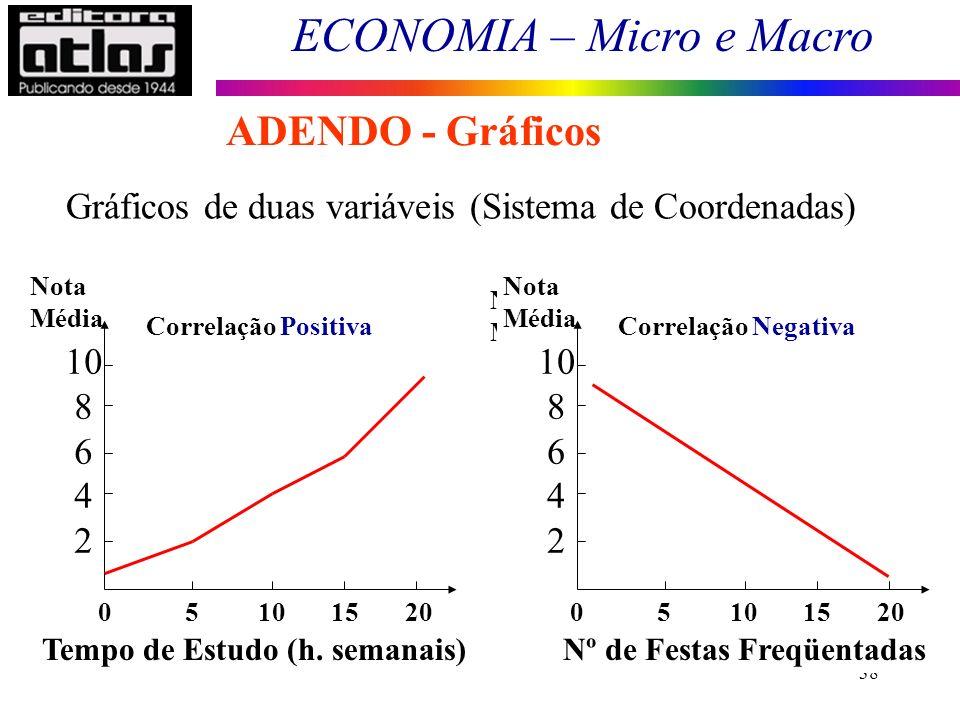ECONOMIA – Micro e Macro 38 Gráficos de duas variáveis (Sistema de Coordenadas) 0 5 10 15 20 Correlação Positiva Nota Média 10 8 6 4 2 1.0 0.8 0.6 0.4