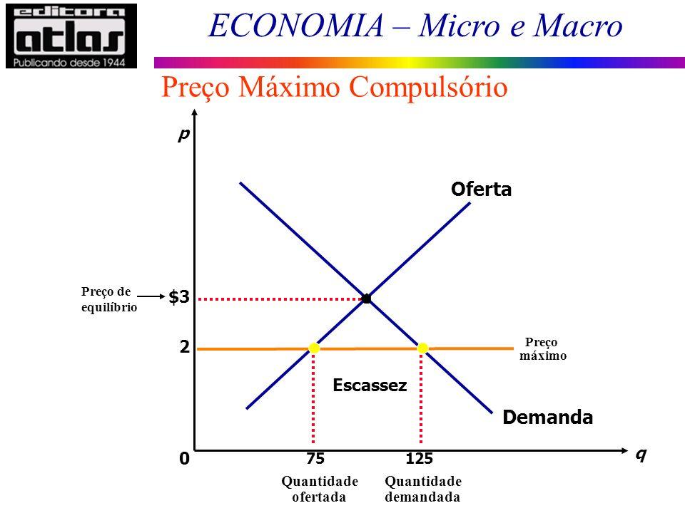 ECONOMIA – Micro e Macro Preço Máximo Compulsório $3 q 0 p 2 Demanda Oferta Preço máximo Escassez 125 Quantidade demandada 75 Quantidade ofertada Preç