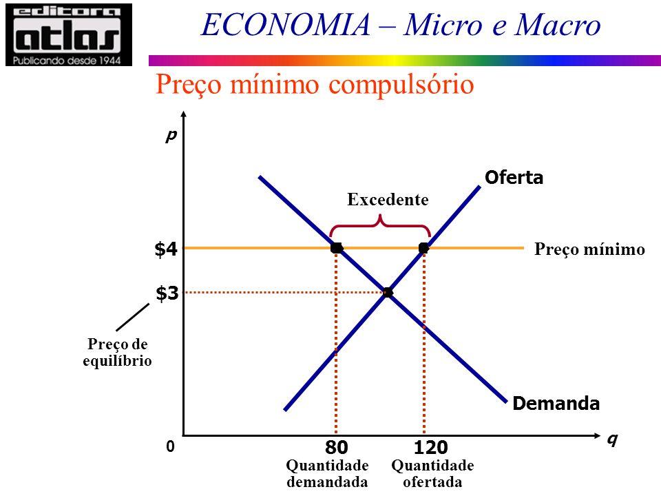 ECONOMIA – Micro e Macro $3 q 0 p Preço de equilíbrio Demanda Oferta Preço mínimo $4 120 Quantidade ofertada 80 Quantidade demandada Excedente Preço m