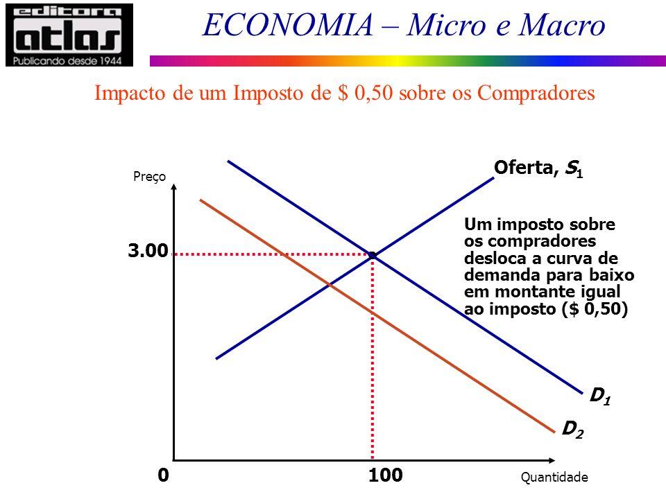 ECONOMIA – Micro e Macro Impacto de um Imposto de $ 0,50 sobre os Compradores 3.00 Quantidade 0 Preço 100 D1D1 Oferta, S 1 Um imposto sobre os comprad