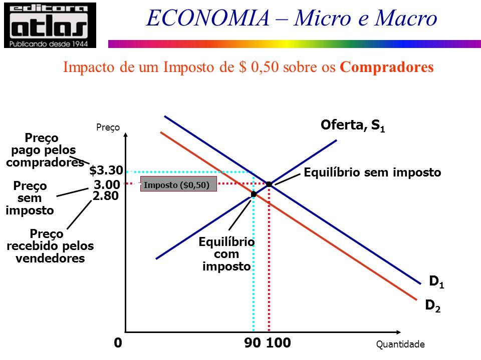 ECONOMIA – Micro e Macro 3.00 010090 $3.30 Preço pago pelos compradores D1D1 D2D2 Equilíbrio com imposto Oferta, S 1 Equilíbrio sem imposto 2.80 Preço